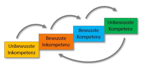 Schema Kaizen