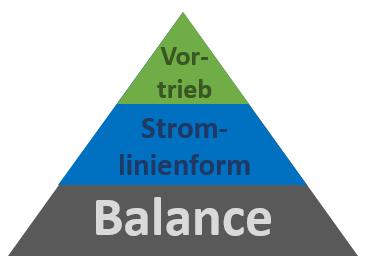 3 Grundprinzipien TI
